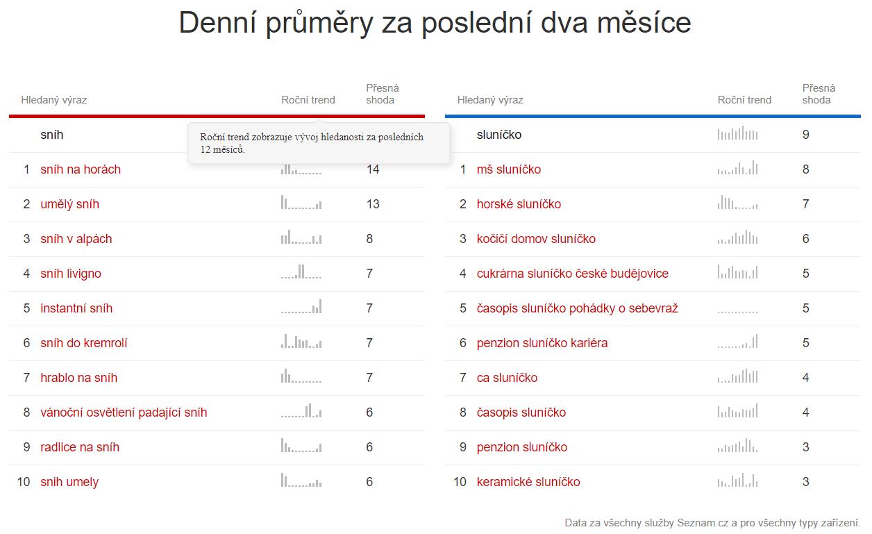 Návrh souvisejících klíčových slov v nástroji Seznam search