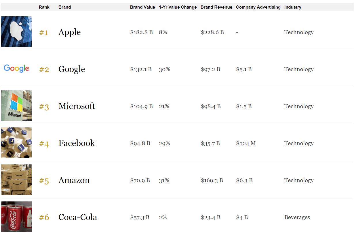 Přehled nejcennějších značek světa podle časopisu Forbes