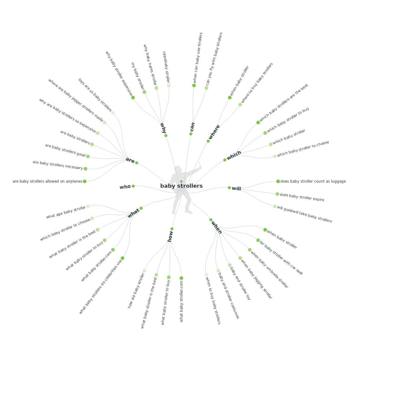 Dotazovací věty navržené nástrojem answerthepublic.com
