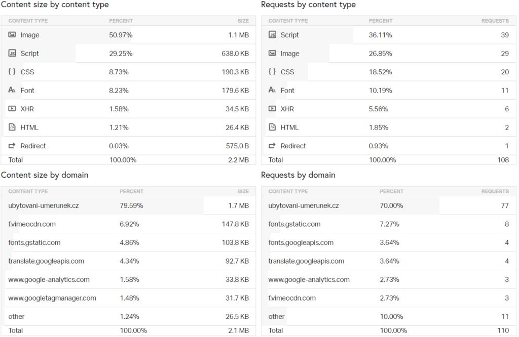 Pingdom test rychlosti stránky - další výsledky