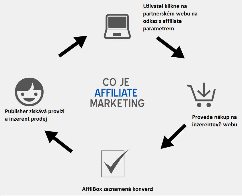 Recenze AffilBox jak funguje affiliate marketing