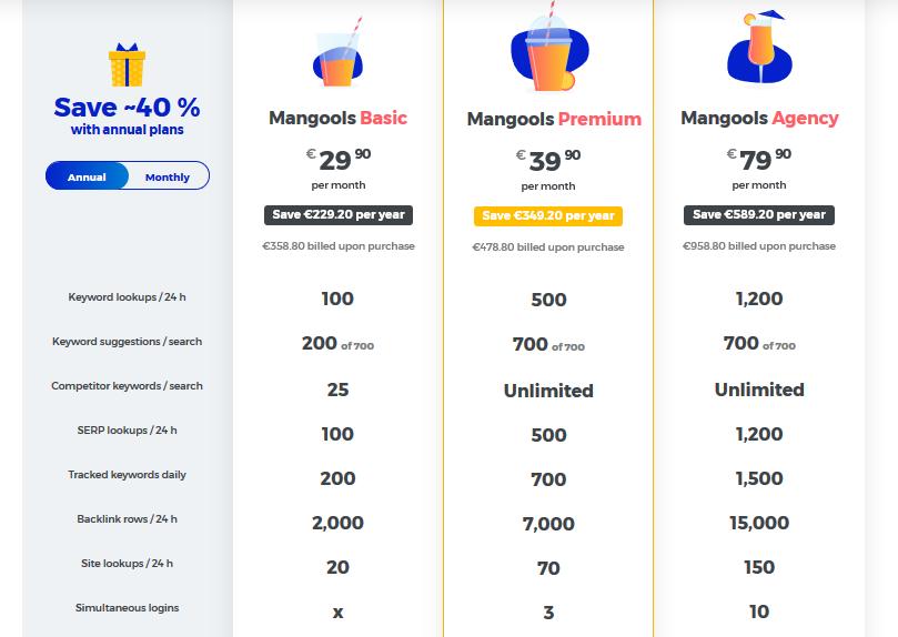 Recenze Mangools ceník