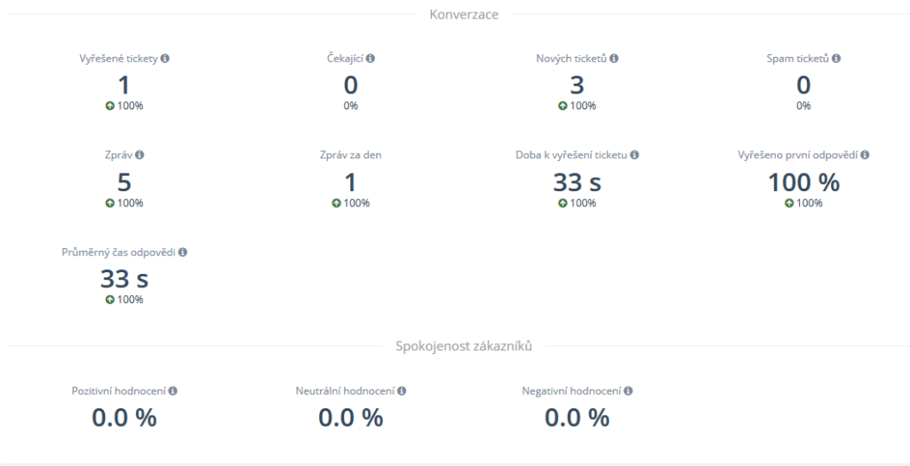 Recenze SupportBox statistiky