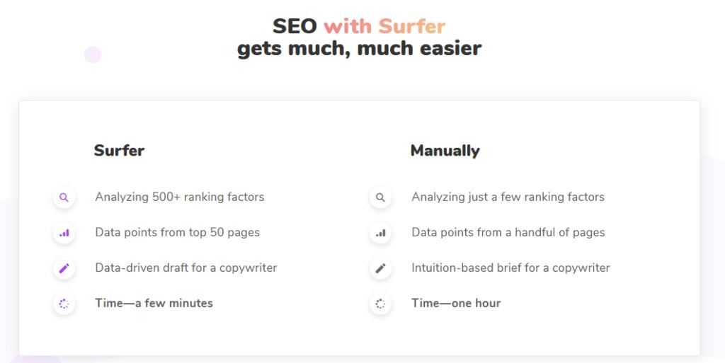 Surfer SEO recenze hlavní funkce nástroje