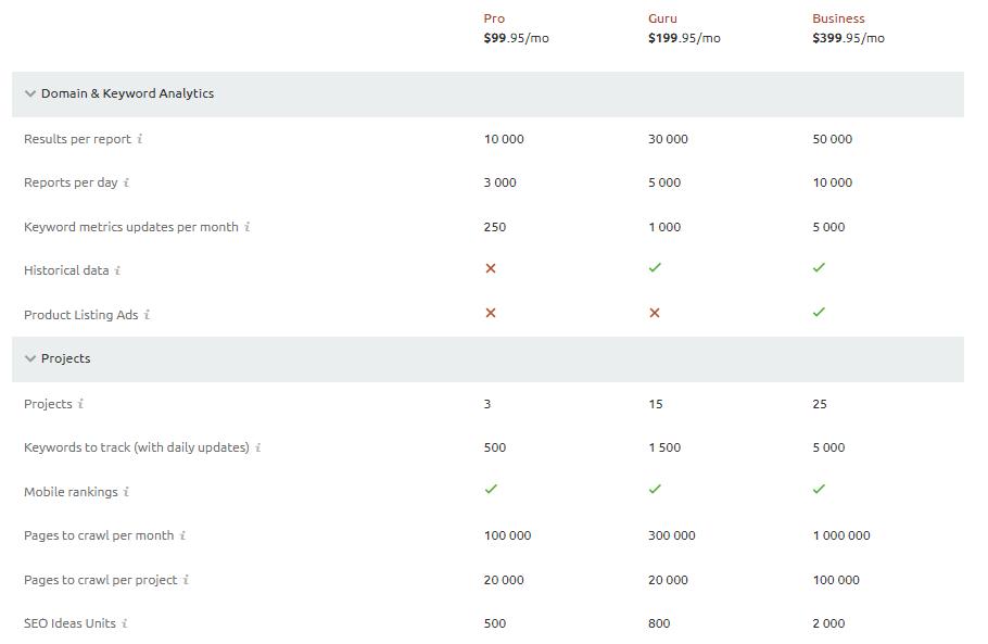 SEMrush recenze porovnání tarifů