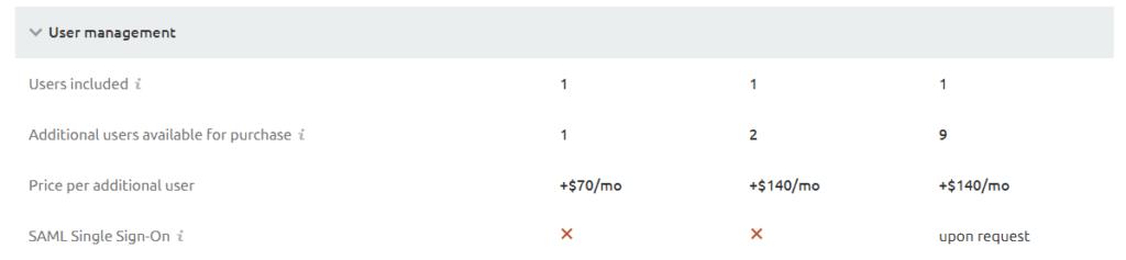SEMrush recenze srovnání tarifů