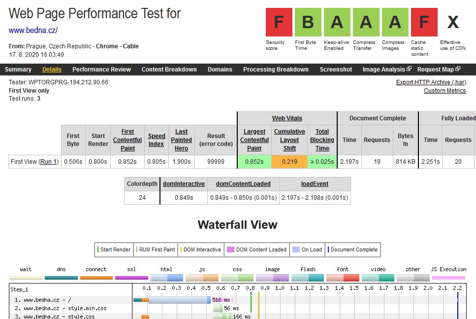 WebSupport recenze webpagetest rychlost webových stránek