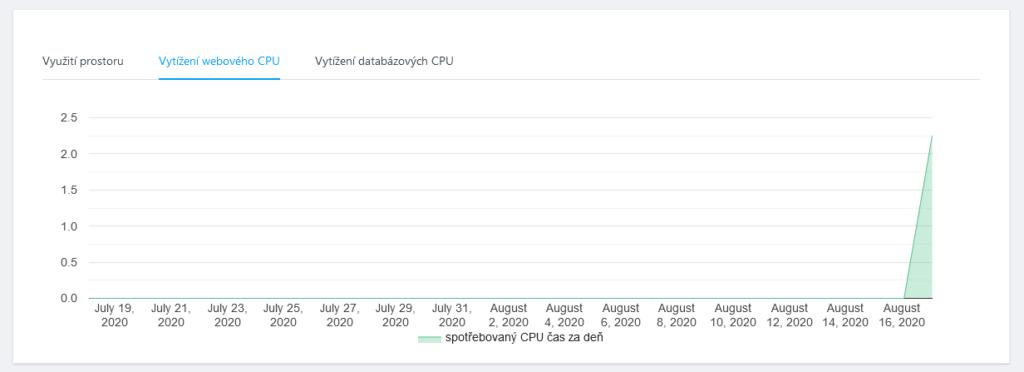 WebSupport recenze webadmin statistiky