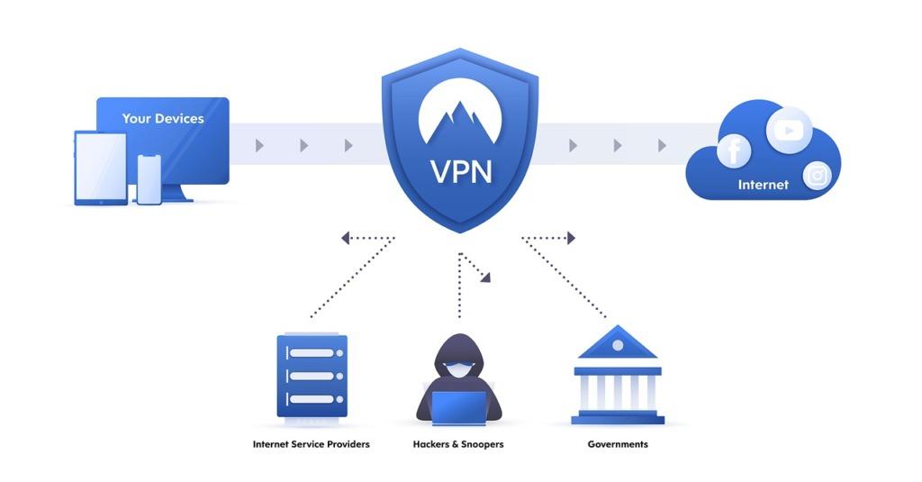 CyberGhost VPN recenze jak funguje VPN