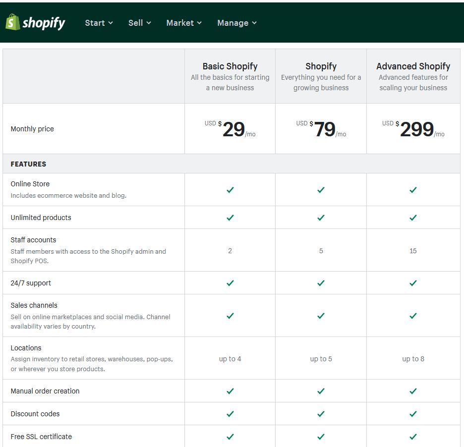 Shoptet vs. Shopify - porovnání parametrů