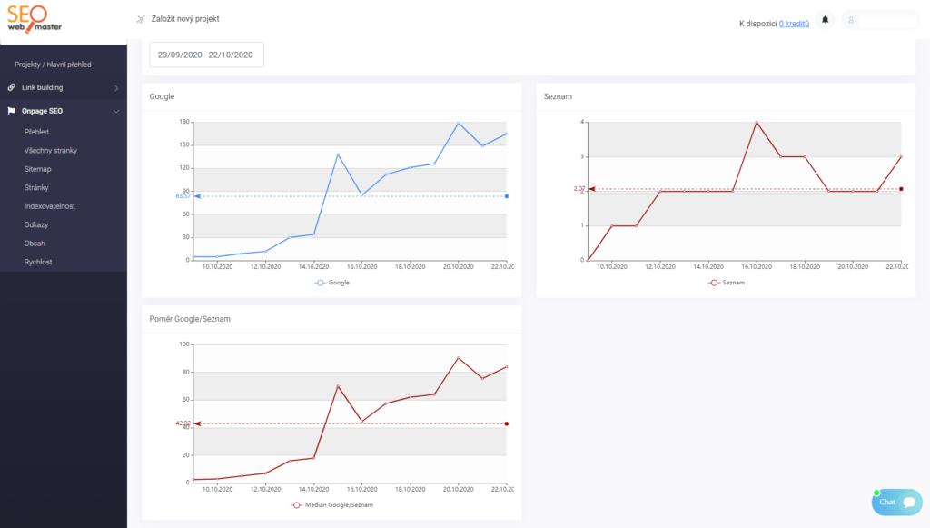 SEOwebmaster recenze - kontrola indexace přehled