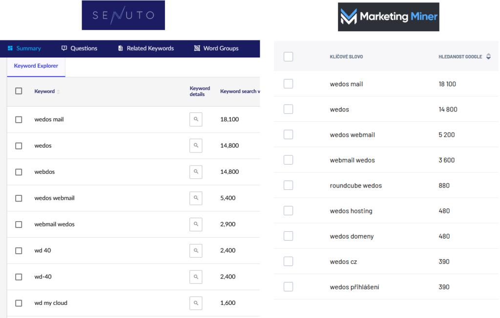 Porovnání návrhů slov pro klíčové slovo Wedos - Senuto vs. Marketing Miner.