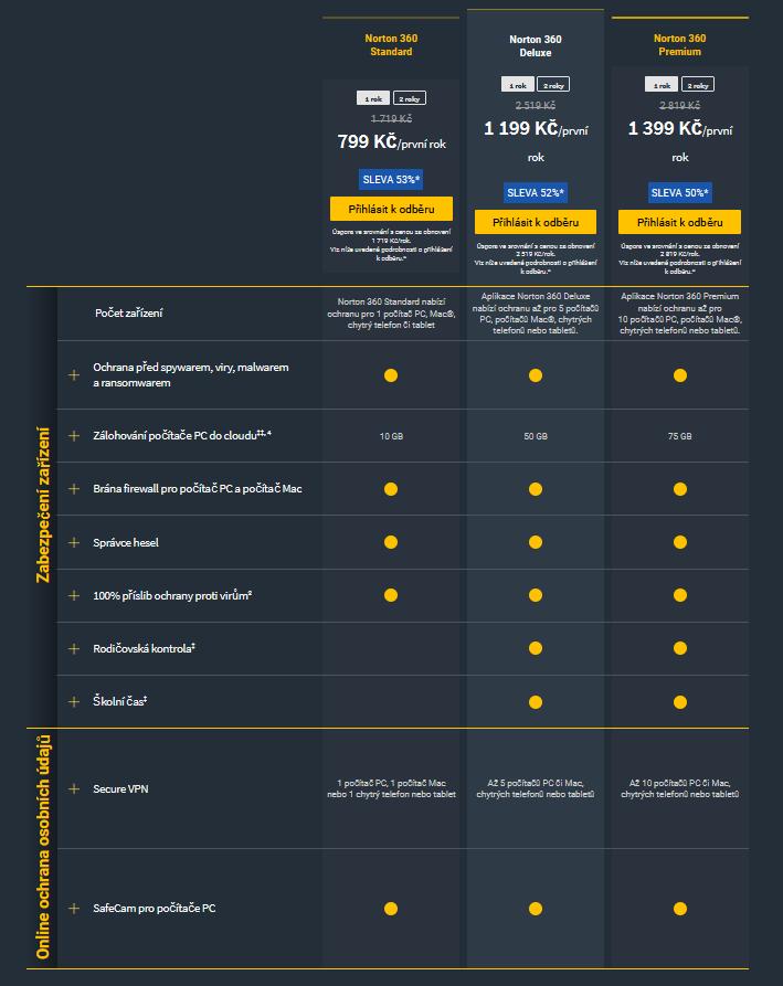 Norton 360 cenové tarify a jejich porovnání